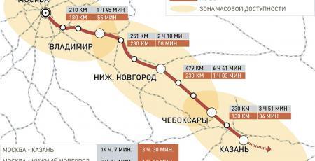Проектирование строительства участка Москва- Казань высокоскоростной железнодорожной магистрали «Москва – Казань – Екатеринбург»