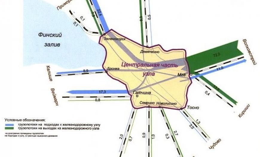 Научно обоснованные предложения по эффективному развитию транспортно-технологической инфраструктуры железнодорожного узла Санкт-Петербурга и Ленинградской области